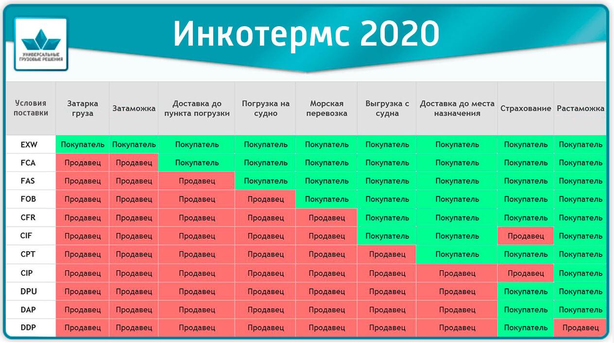 Инкотермс 2020 - условия поставки